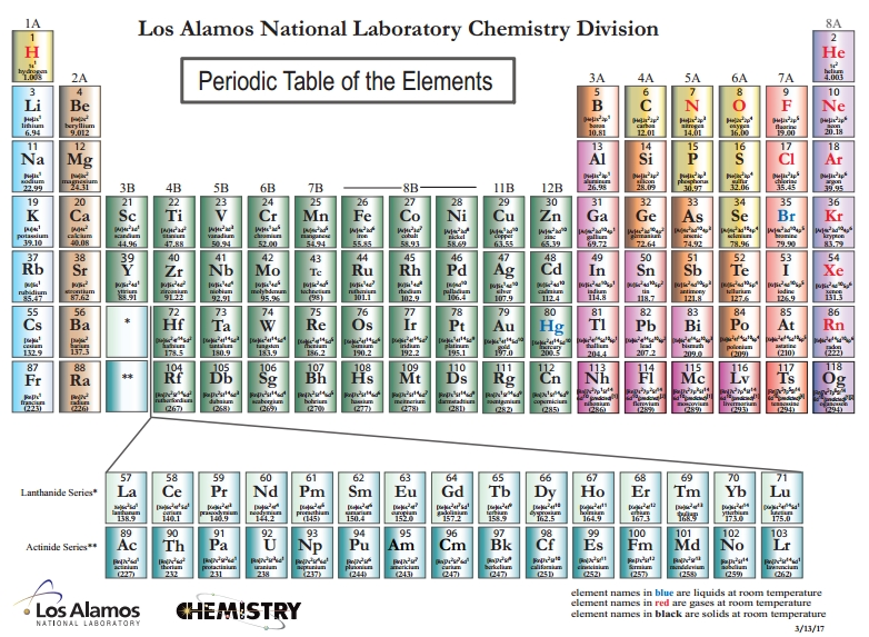 Chemistry Textbooks and Study Materials for Middle and High