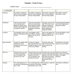 Timeline Trail of Tears Self Assessment Rubric